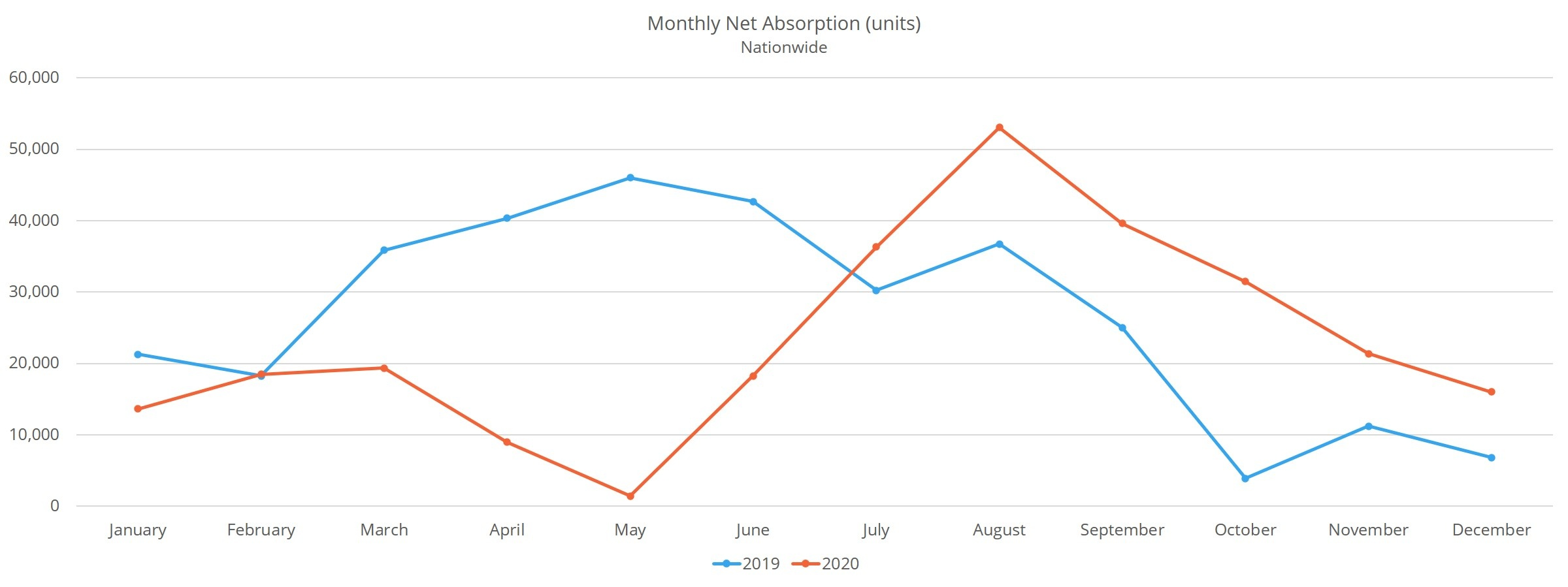 Monthly Net Absorption
