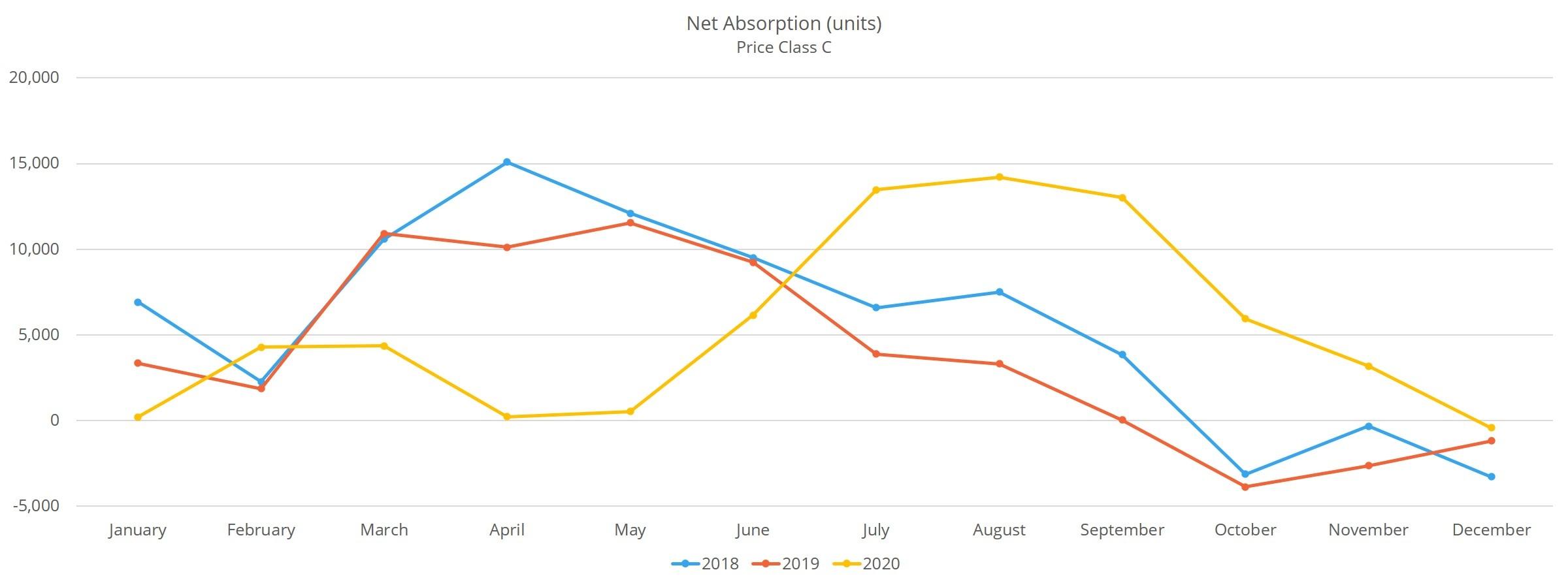 Net Absorption (units)