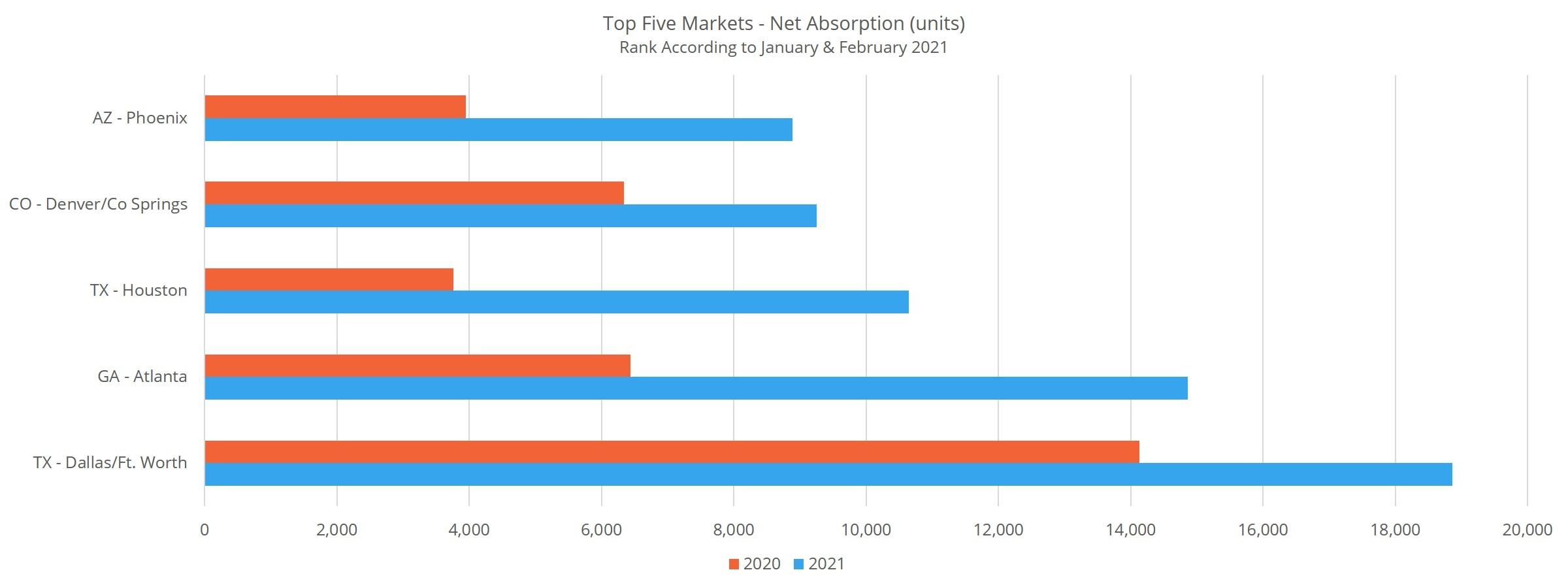 Top Five Markets - Net Absorption (units)