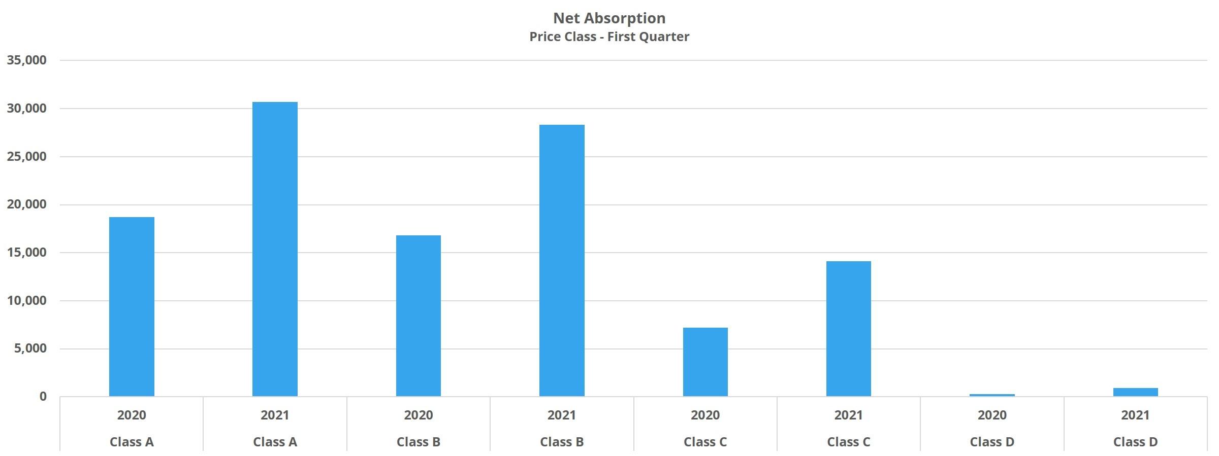 Net Absorption