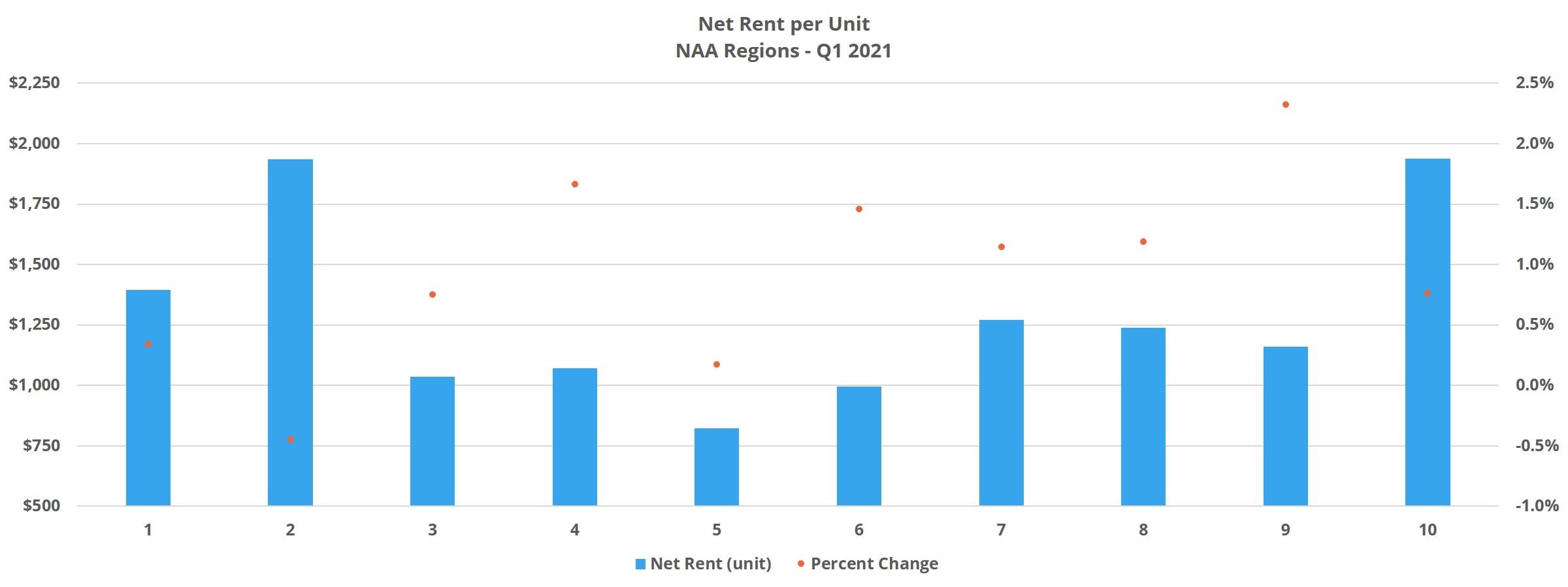 Net Rent per Unit