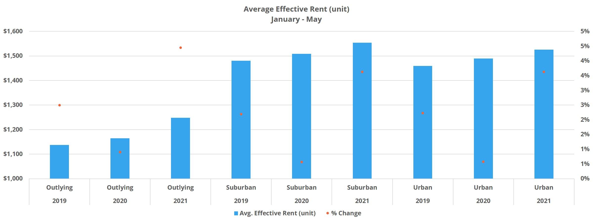 Average Effective Rent (unit)