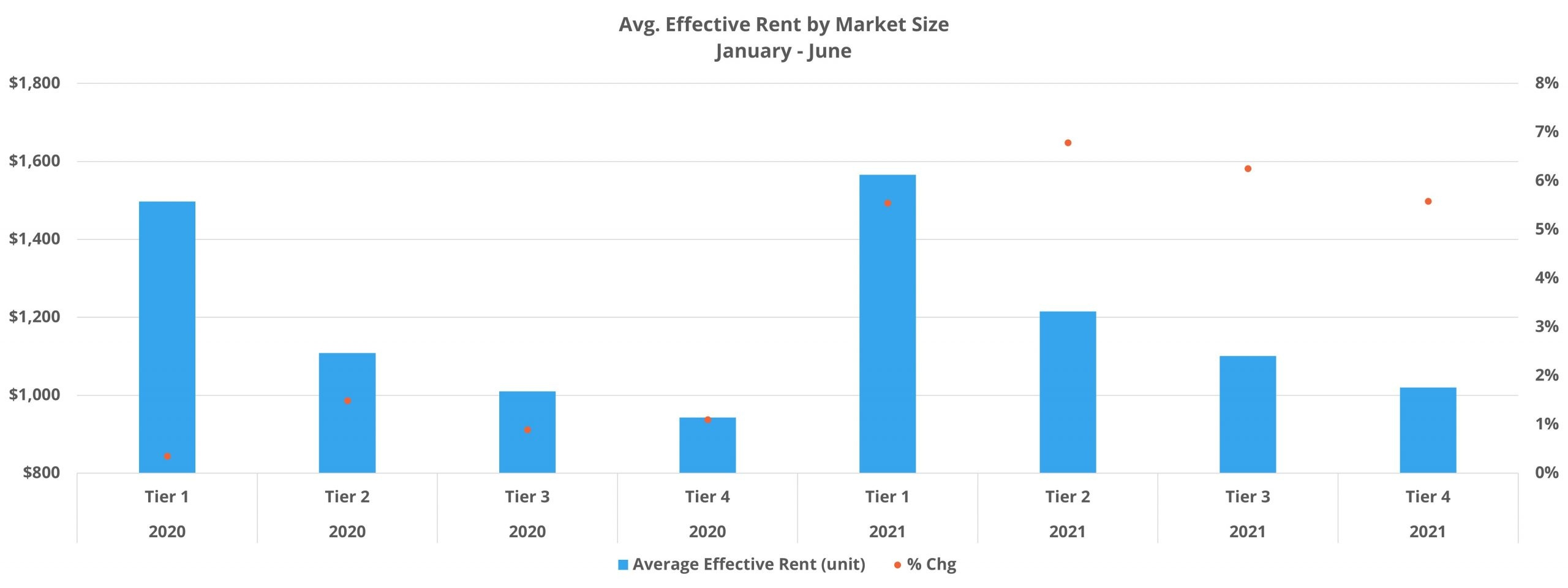 Avg. Effective Rent by Market Size