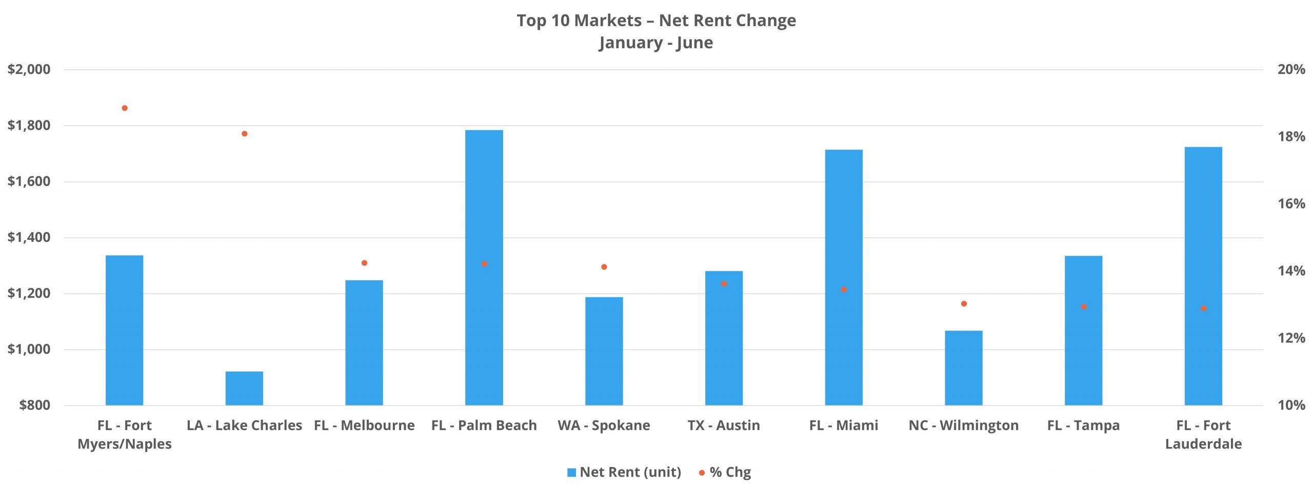 Top 10 Markets - Net Rent Change