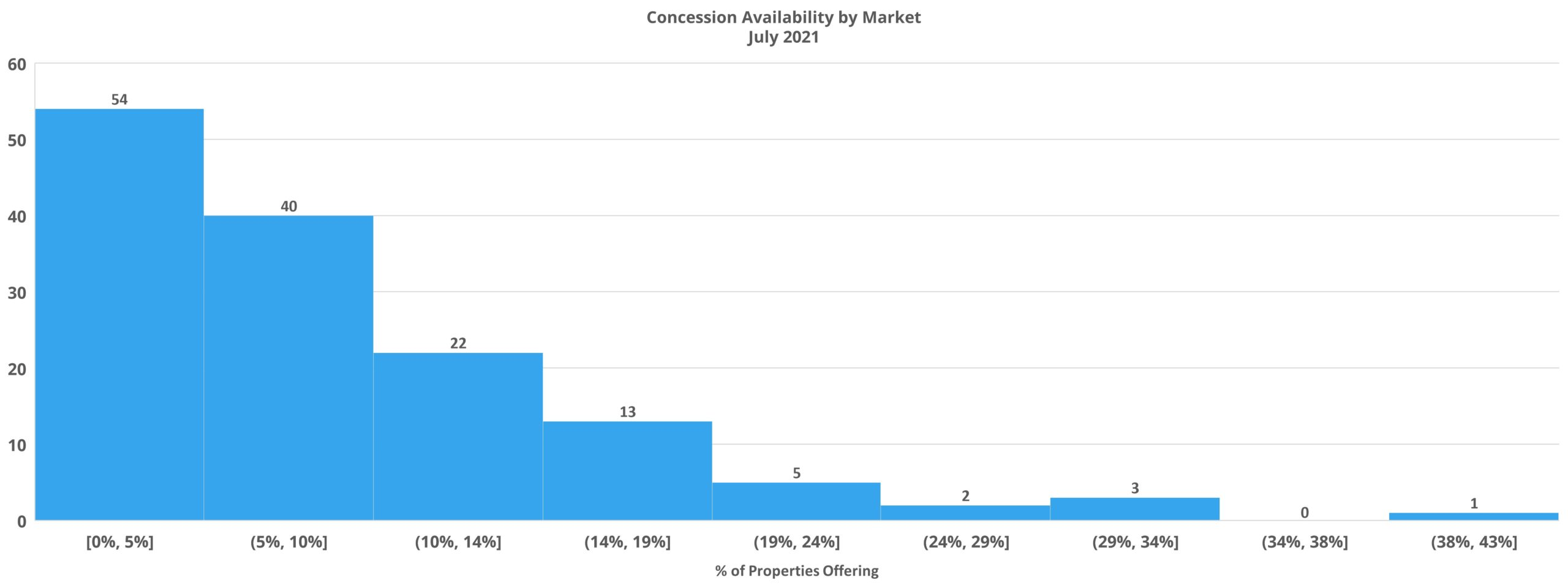 Concession Availability by Market