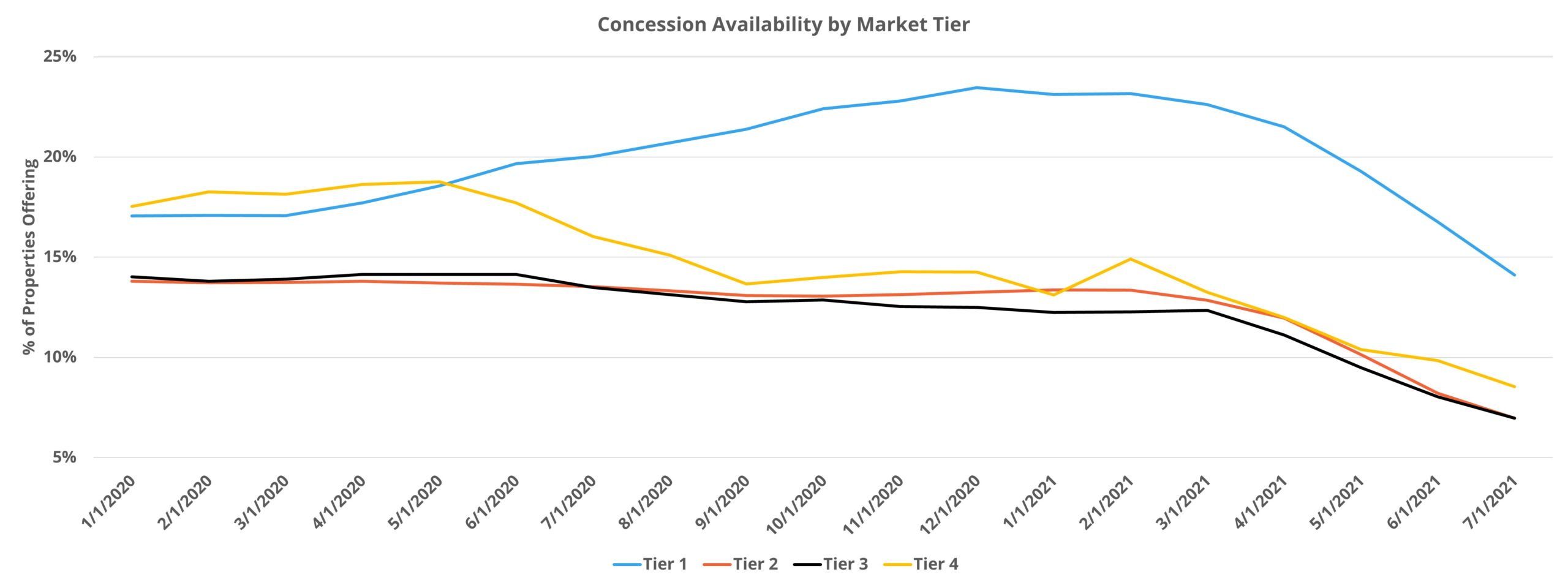 Concession Availability by Market Tier