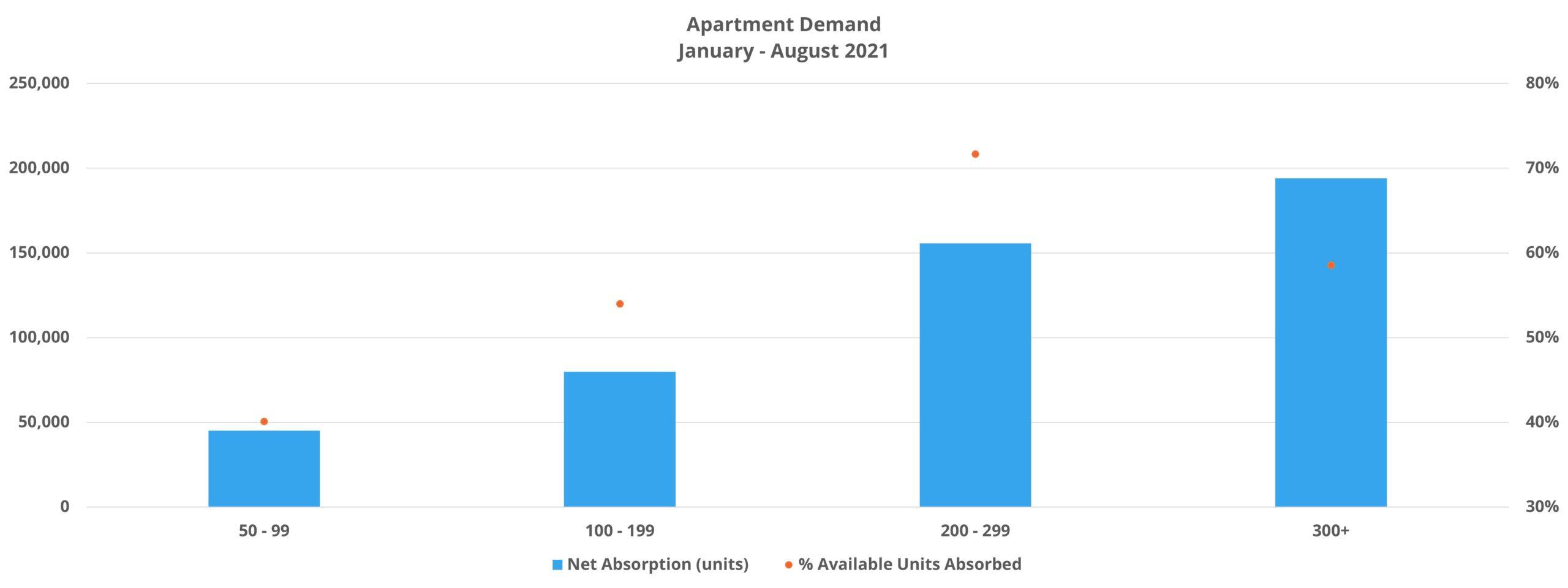 Apartment Demand
