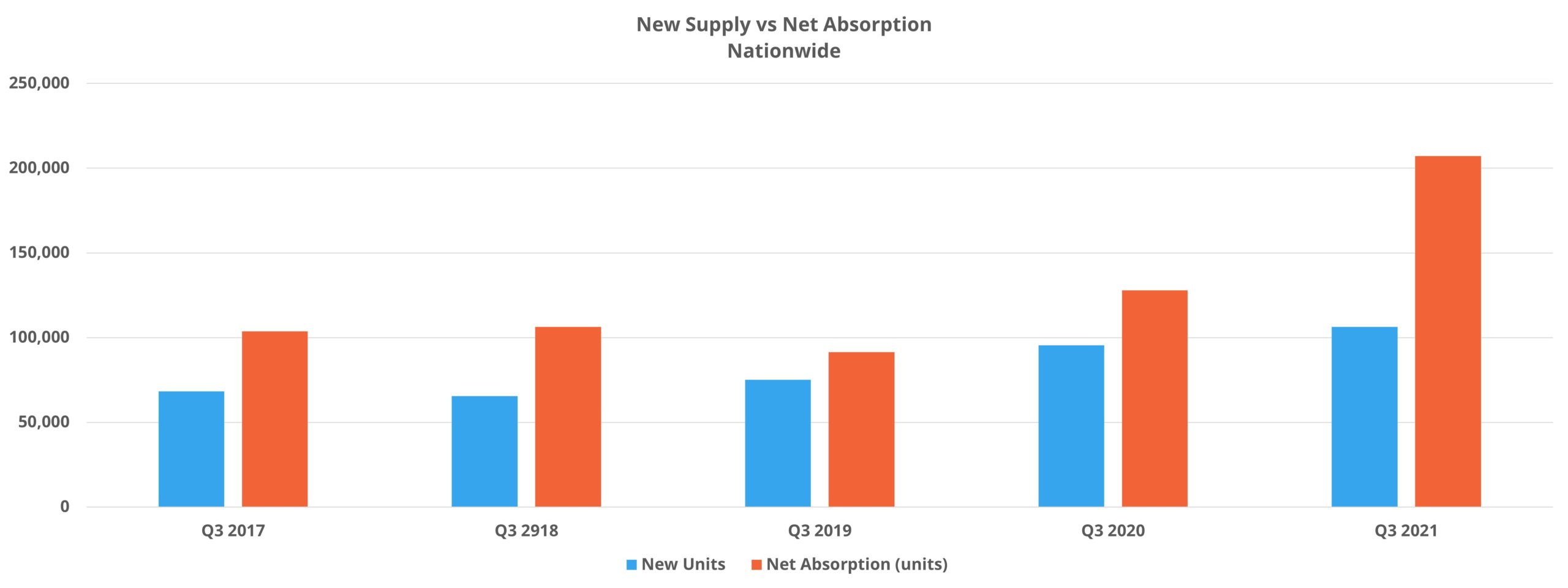 New Supply vs Net Absorption