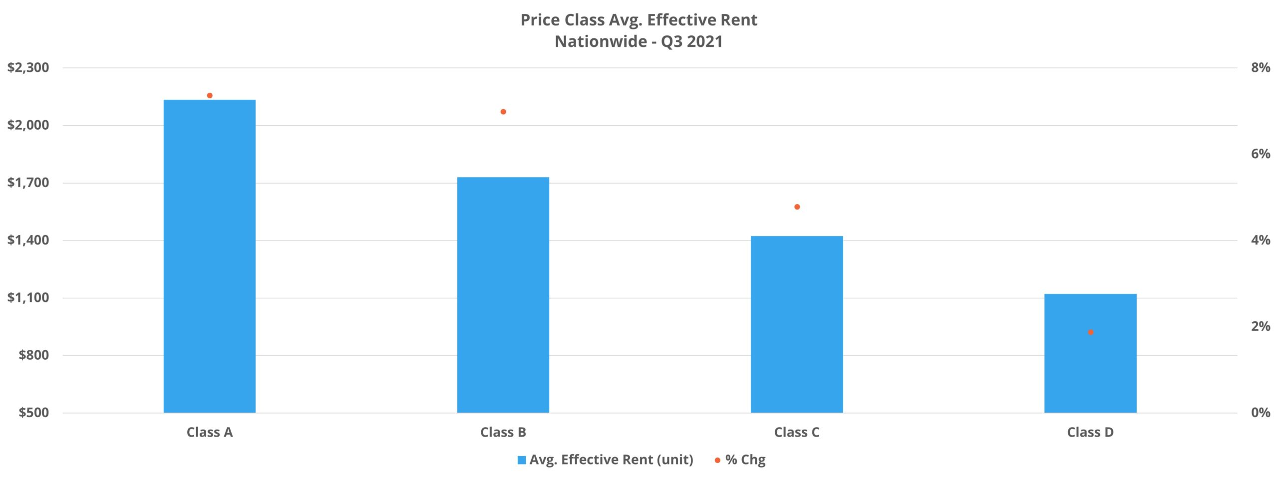 Price Class Avg. Effective Rent